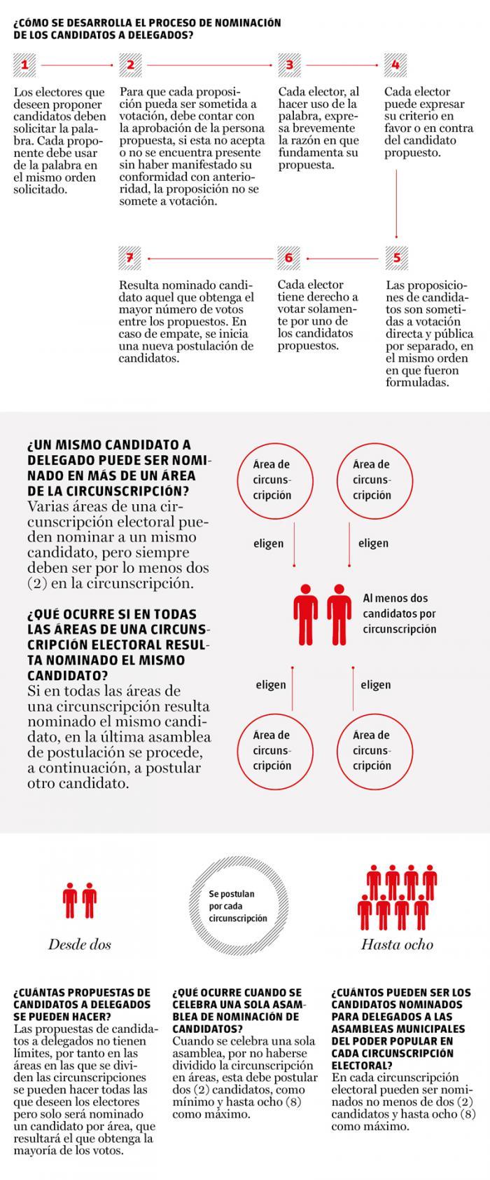 Cuba Proceso Electoral 2