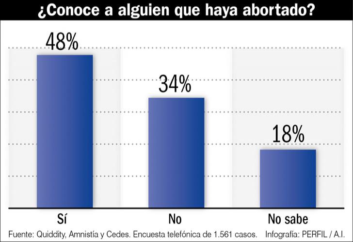 encuestas-sobre-despenalizacion-del-aborto-210173
