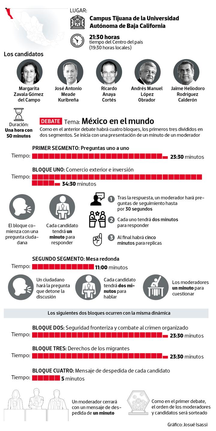 infografia segundo debate 001