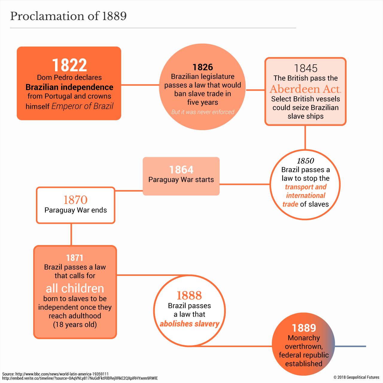 Brazil_timeline_1889_proclamation