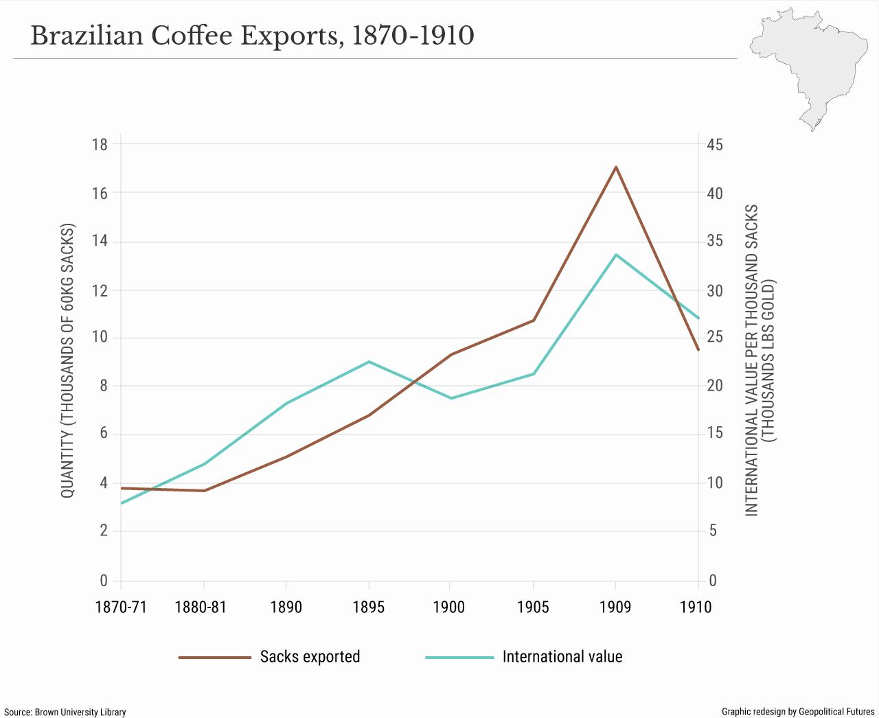 Brazilian-Coffee-Exports_1870-1910