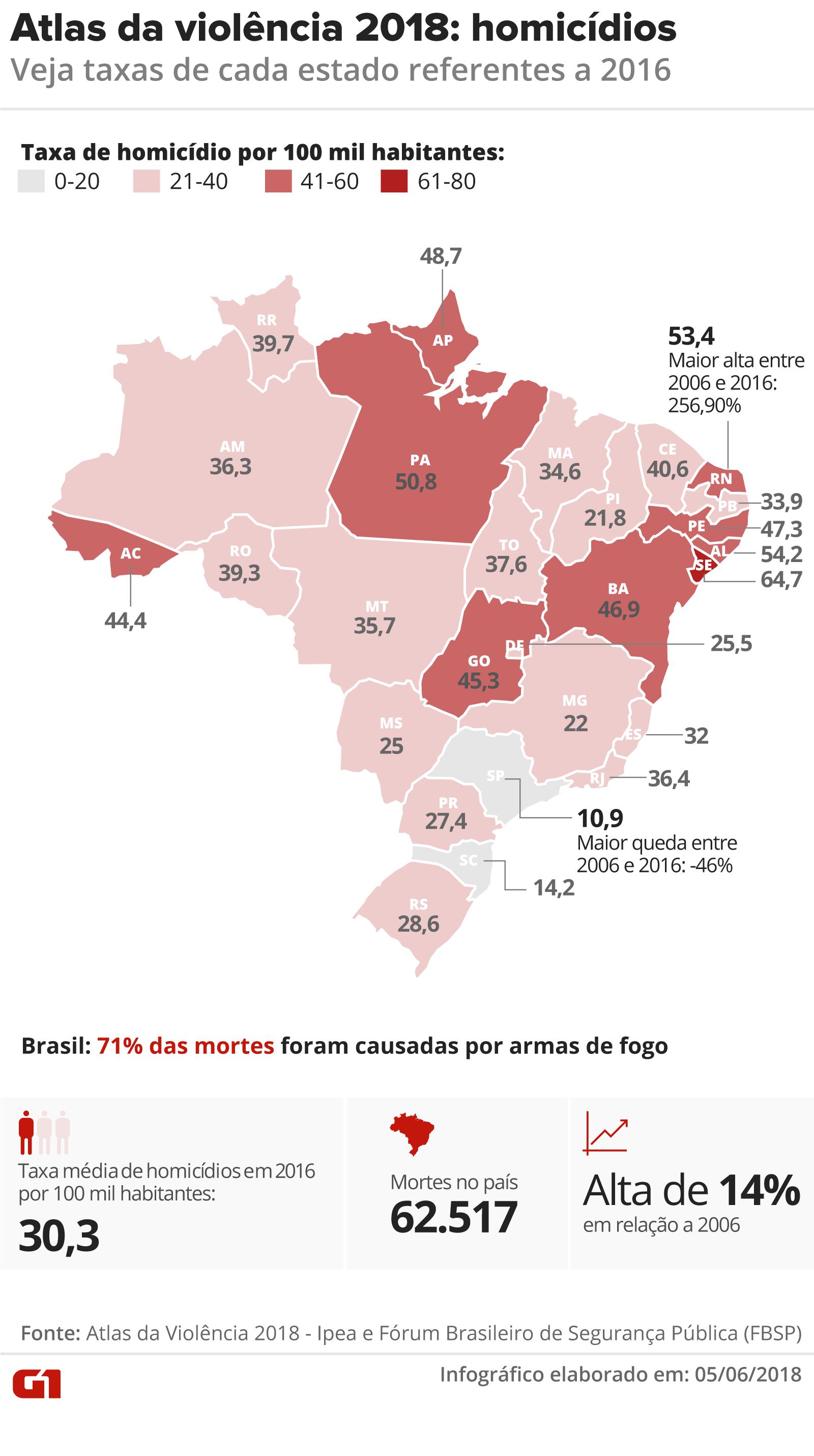 atlas-violencia-taxas-homicidio-v2