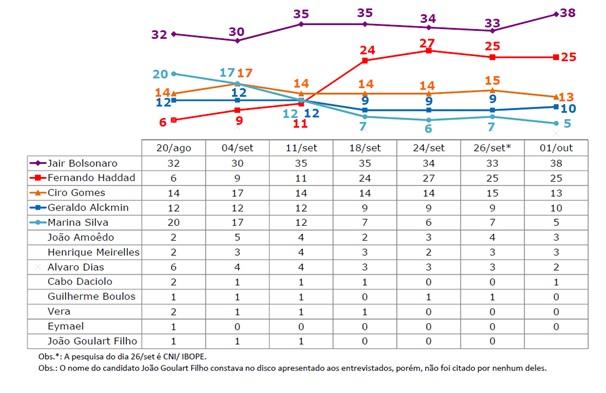 Ibope elecciones Brasil