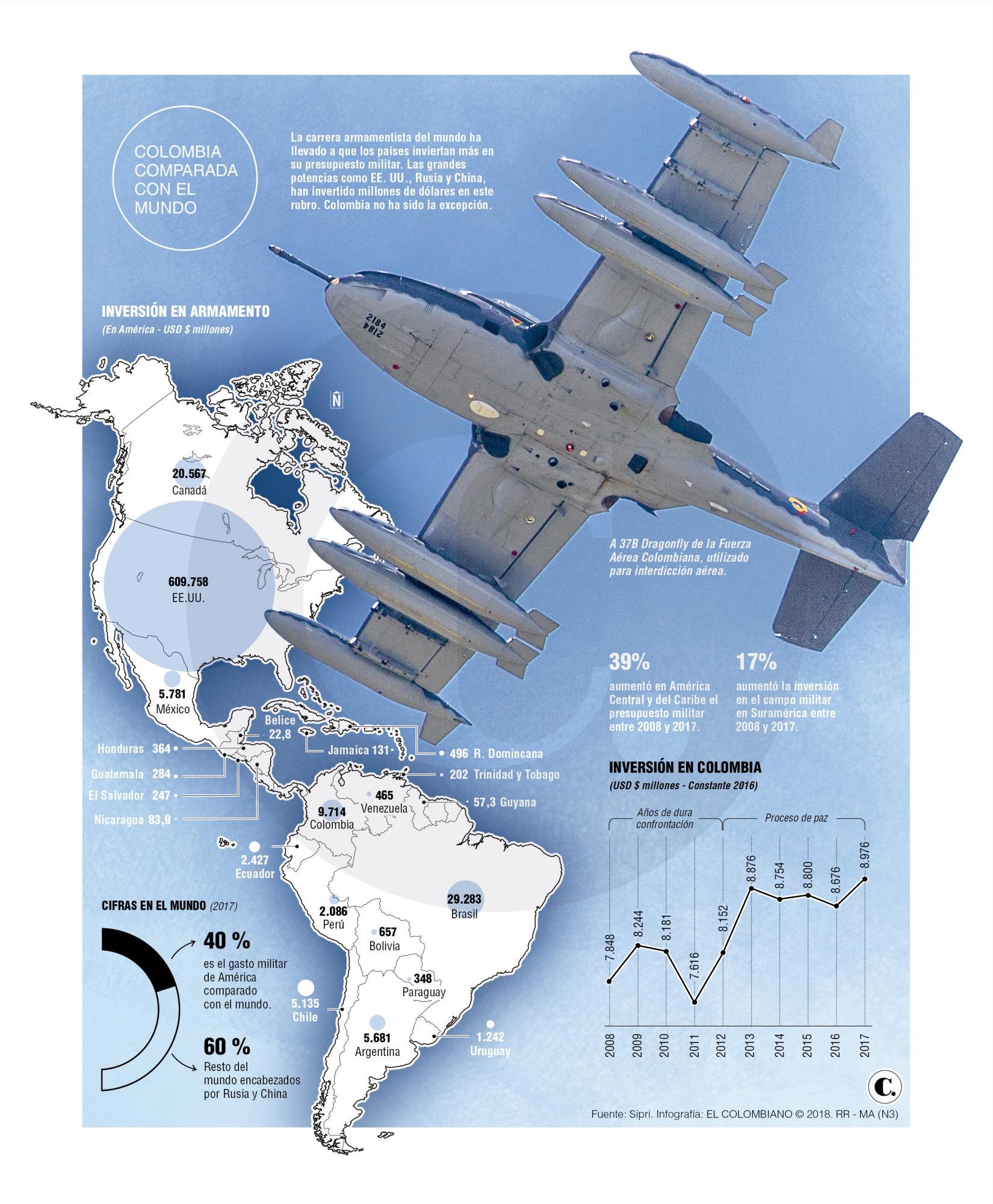 carrera armamentística COlombia