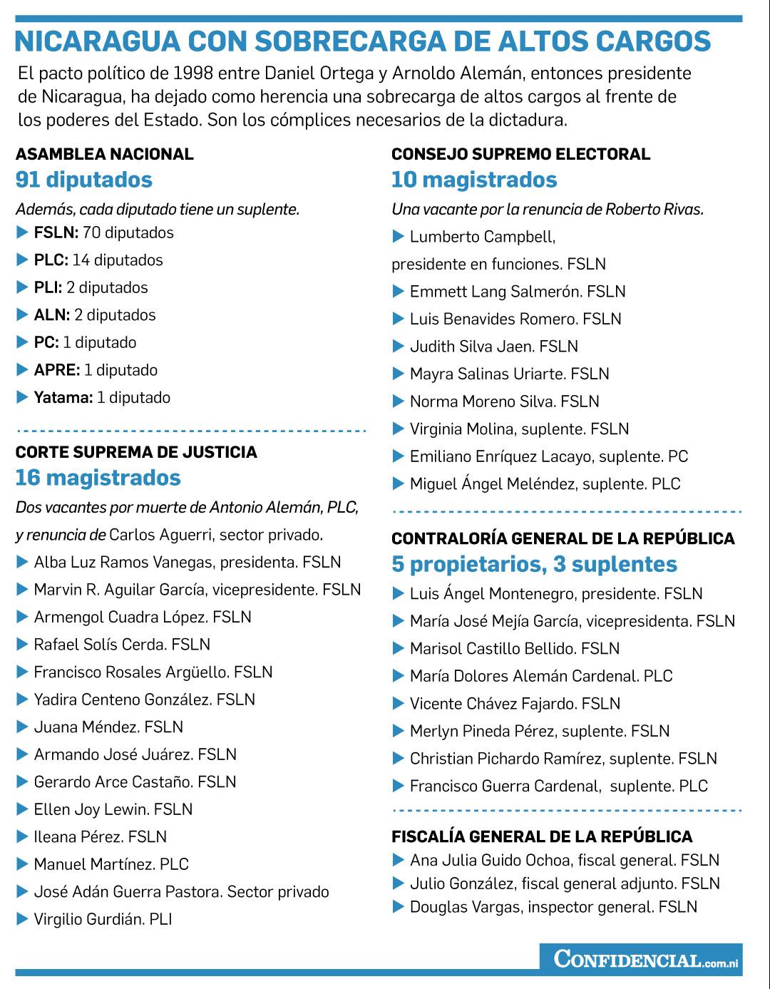 Magistrados-Lista